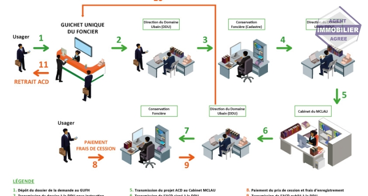 Demande d'ACD : Les 11 étapes de la procédure